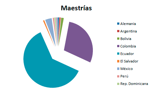 alumnos maestrias UNADE